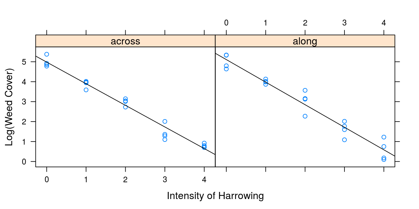 Statistical Analysis of Agricultural Experiments using R