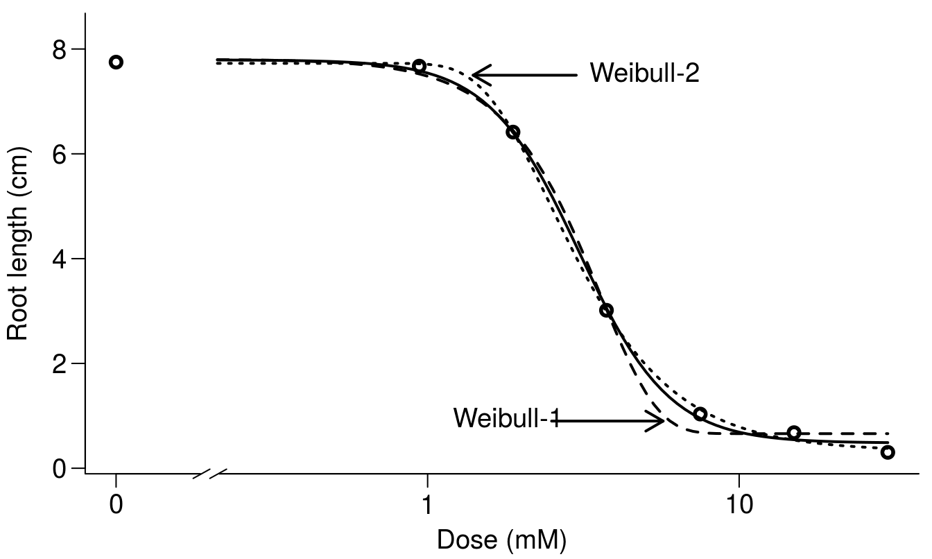 11 Dose-Response curves | Statistical Analysis of